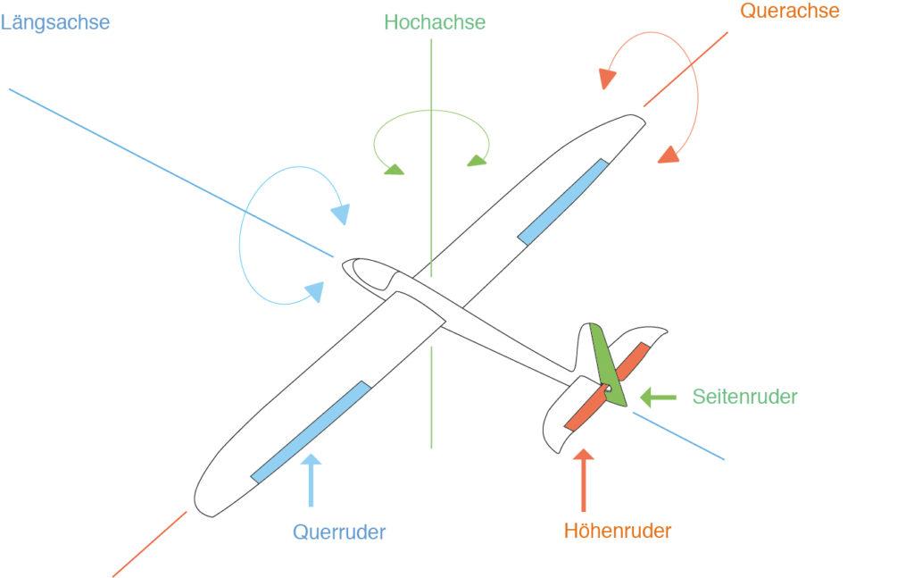 Modellflugzeug Lenkung
